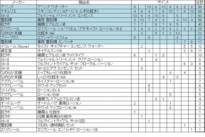 2017年マツモトキヨシ化粧水ランキング集計